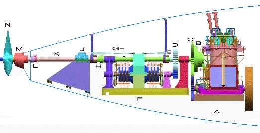USS Holland Propulsion System